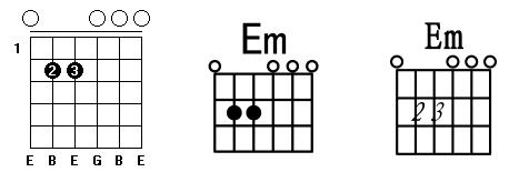 C调常用和弦指法图_Em和弦.png