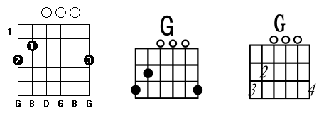 C调常用和弦指法图_G和弦.png