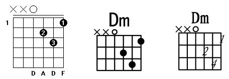 C调常用和弦指法图_Dm和弦.png