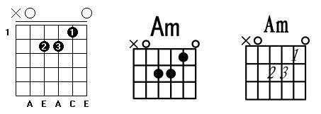 C调常用和弦指法图_Am和弦.png
